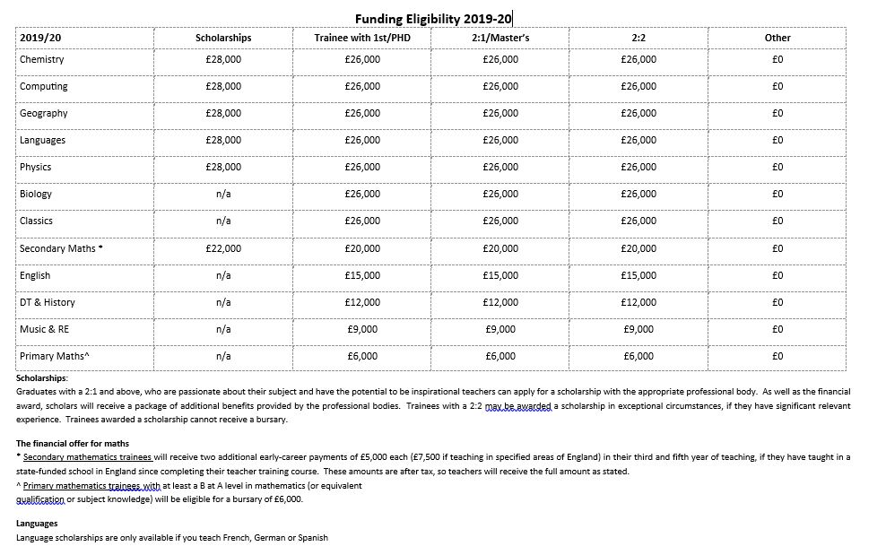 Funding Eligibility for website